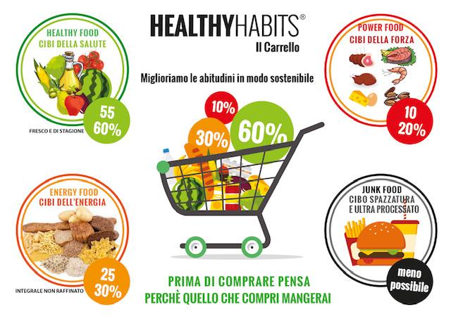 carrello della spesa healthy habits